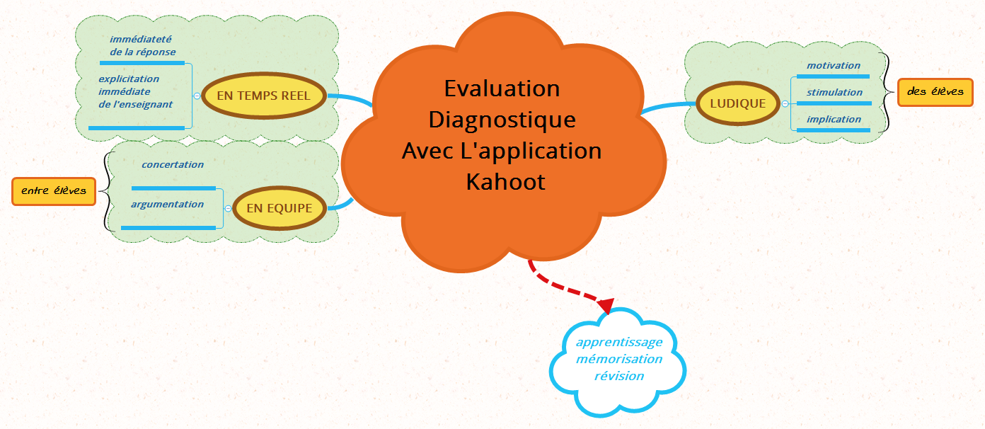 Evaluation DIAGNOSTIQUE avec lapplication KAHOOT